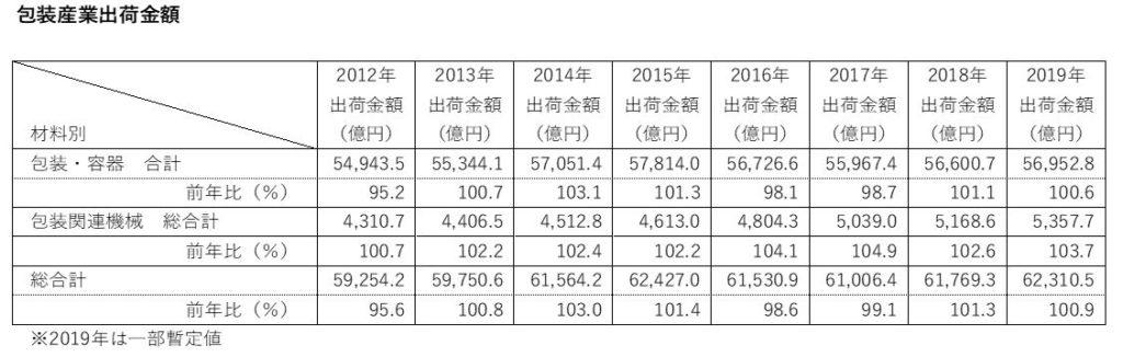 国内の包装機械の出荷金額